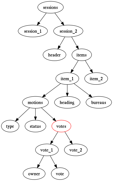 Tree representation of JSON input