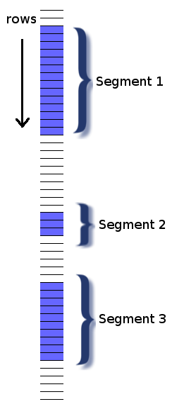 illustration of a table with contiguous blocks of rows