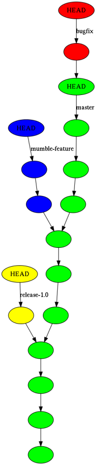bugfix branch from head of master