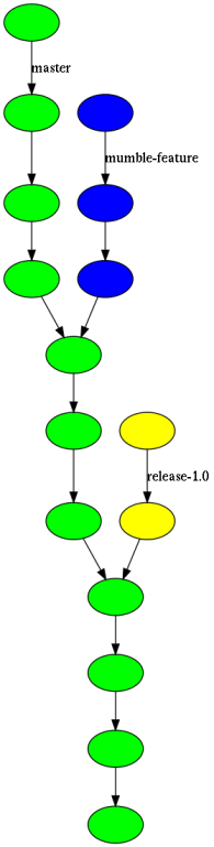 repository dependency graph, before bugfix